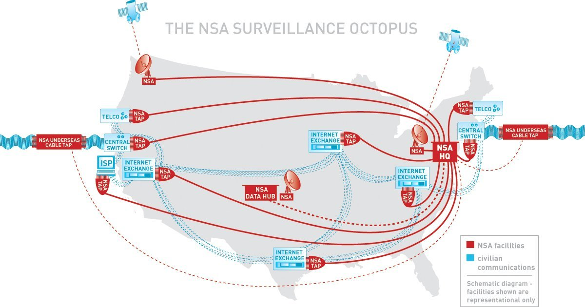the NSA surveillance octopus